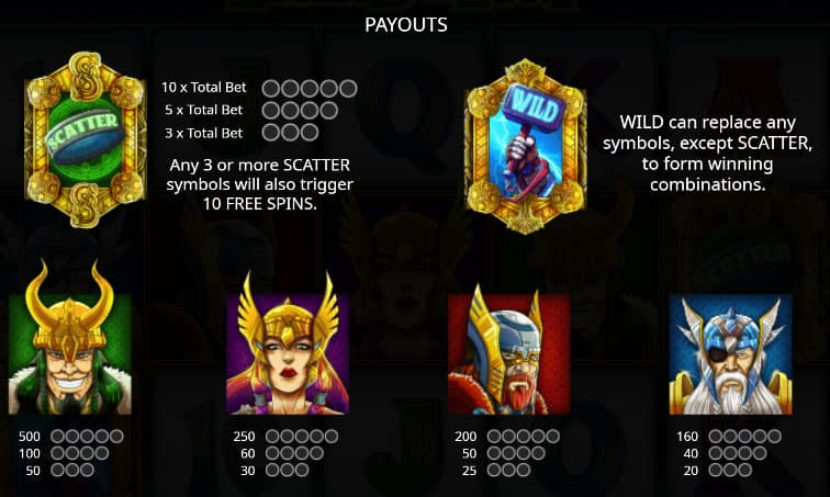 Legend of Loki Paytable