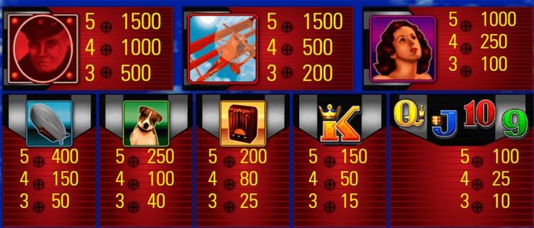 Red Baron Pokies Paytable
