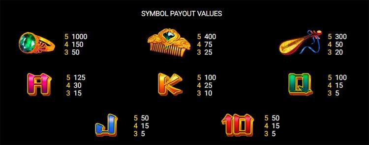 Royal Lotus Pokies Paytable